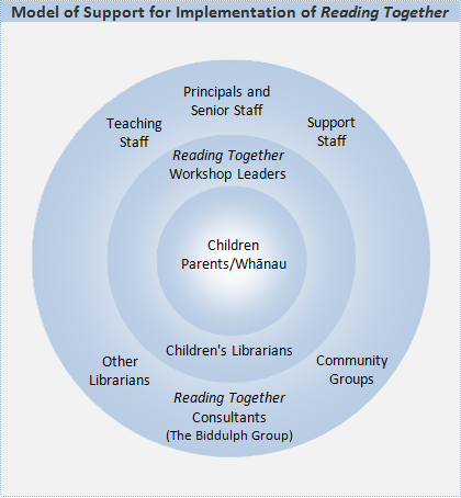 Model of Support for Implementation of Reading Together®